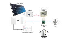 Solar PV and batteries png
